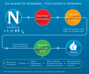 Process_Employees_updated
